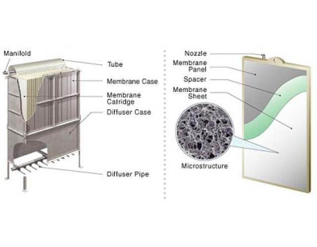 KUBOTA Submerged Membrane Unit